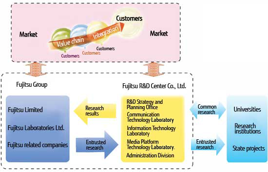 Diagram for research and development modality of Fujitsu R&D Center Co., Ltd.