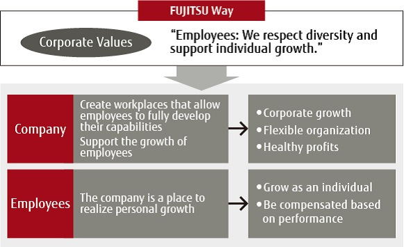 Fujitsu's Approach to Human Resources