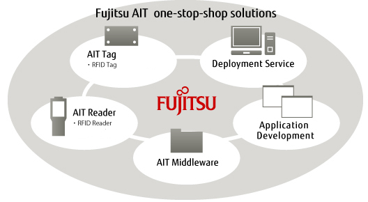 Fujitsu AIT one-stop-shop solutions