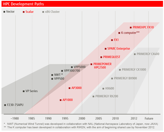 Fujitsu milestones in developing supercomputers for more than three decades