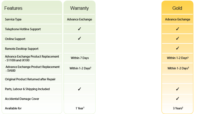 Warranty plans for ScanSnap S1100i, iX100, SV600