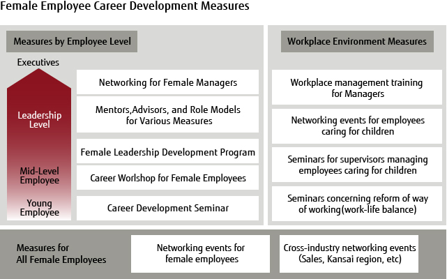 Female Employee Career Development Measures
