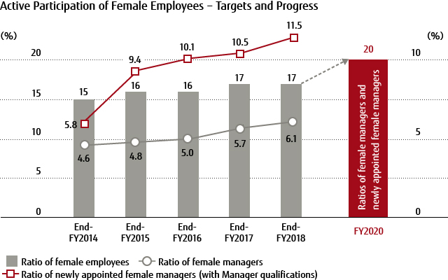 Active Participation of Female Employees - Targets and Progress