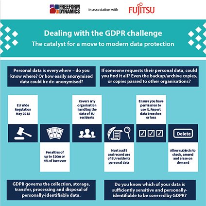 Hot Topics-GDPR Infographic