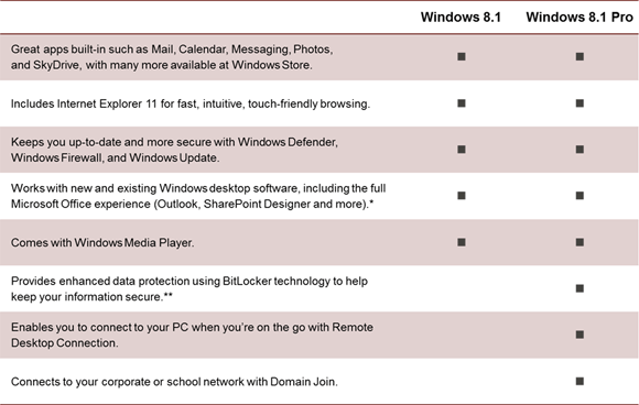 Windows pro vs pro n | Difference between Windows 10 PRO vs