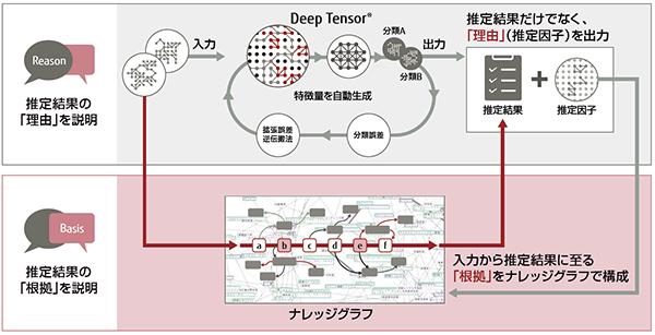 図1:富士通が提唱する「説明可能なAI」の全体像。富士通独自のディープラーニングである「Deep Tensor」に、ナレッジグラフを組み合わせることで、推定結果だけではなくその「理由」と「根拠」も示せるようになる
