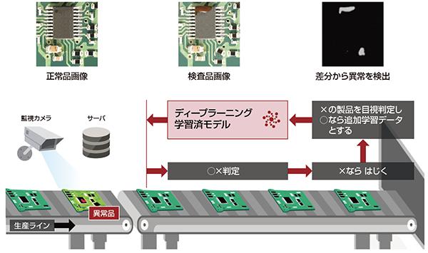 図1:富士通グループですでに行われているディープラーニングによる製造品の異常検知(外観検査)の概要