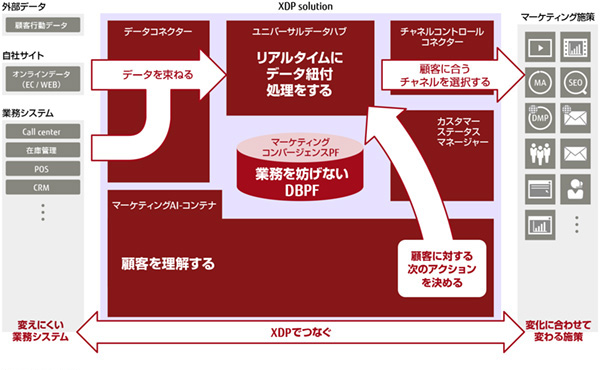 図1:XDP全体像