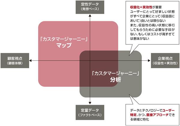 図1:カスタマージャーニー分析はカスタマージャーニーマップと似ているが力点が異なる