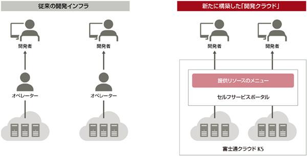 図1:富士通が構築した「開発クラウド」のイメージ。以前は個別に構築されていた開発インフラをグループ全体で統合し、提供リソースをメニュー化することで、手軽に利用できるようにしている