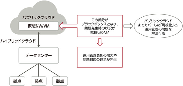 図1:可視化が十分ではないことが、ハイブリッドクラウド運用管理の根本的な問題。パブリッククラウドまでカバーした可視化を実現すれば、運用管理負担の増大やトラブル対応の遅れを回避できる