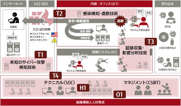 図1:富士通が開発しているセキュリティ技術の全体像