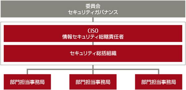 図1:富士通のセキュリティインシデントマネジメント体制