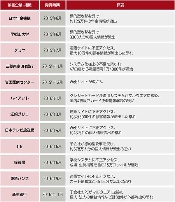 表1:最近のセキュリティ事故の例