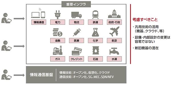 図2:マルウェアの通信パターン