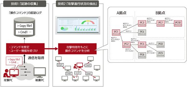 図1:富士通研究所が開発した「高速フォレンジック」の二つの特長。(1)通信をフルキャプチャーするのではなく遠隔操作コマンドを再編成し、ユーザー情報にひも付けた状態で証跡ログを保存。(2)この証跡から攻撃属性にもとづく攻撃シナリオ抽出を行い、攻撃進行状況を可視化する。
