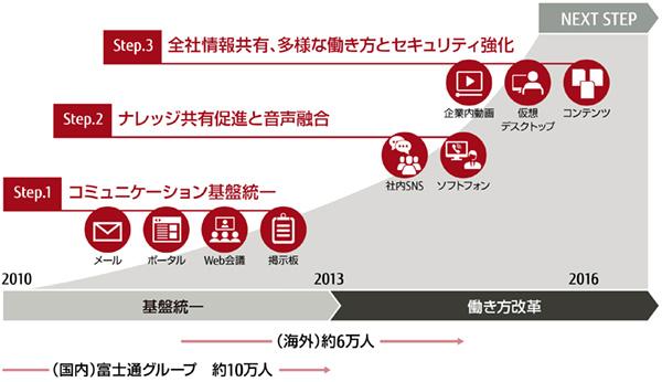 図1:富士通が実践してきたグローバルコミュニケーション基盤の強化。いずれも小規模にスタートし、段階的に展開が進められていった。