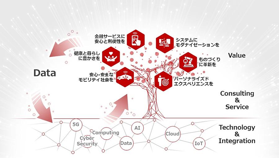 富士通は、テクノロジーとノウハウを活かして、お客様、社会が求める価値を実現するデジタルトランスフォーメーション(DX)を追求します。