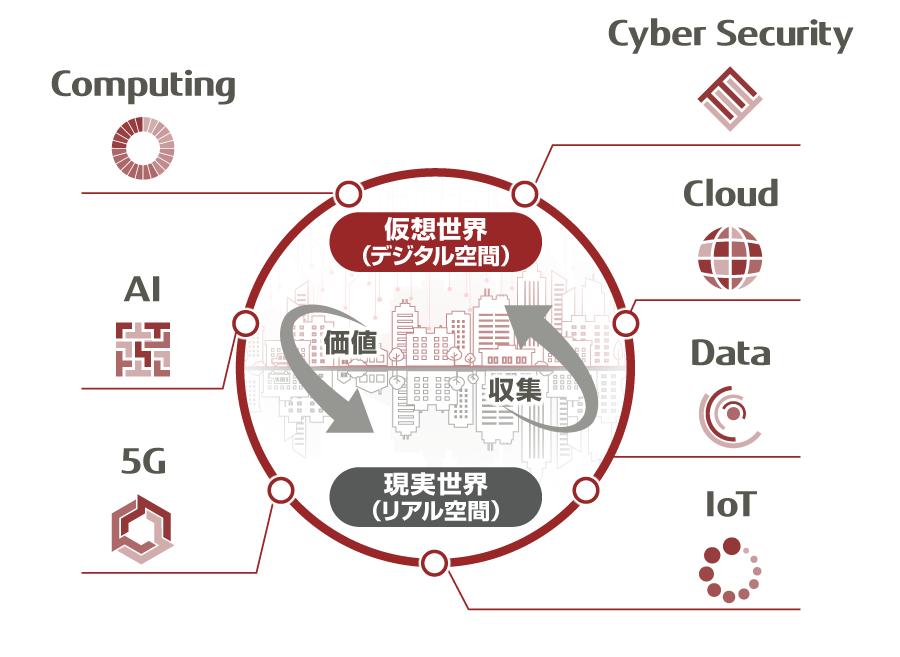 デジタルトランスフォーメーション(DX)を支える7つの領域のテクノロジー:コンピューティング、AI、5G、IoT、サイバーセキュリティ、クラウド、データ