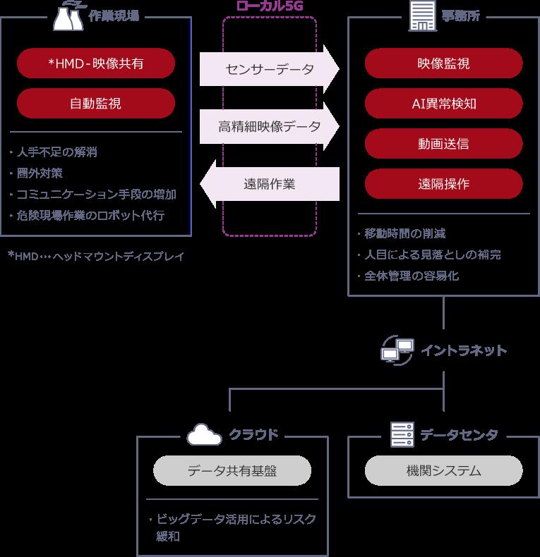 「現場作業の遠隔支援」導入後の概念図