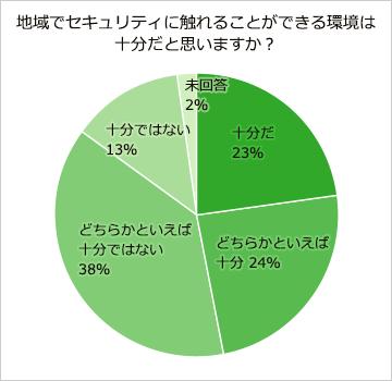 地域でセキュリティに触れることができる環境は十分だと思いますか。十分47%、十分ではない51%