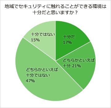 地域でセキュリティに触れることができる環境は十分だと思いますか。十分38%、十分ではない62%