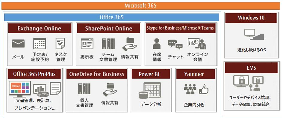 Office 365 ライセンス