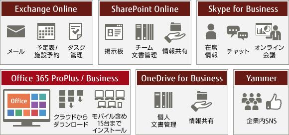 Office 365の全体イメージ図