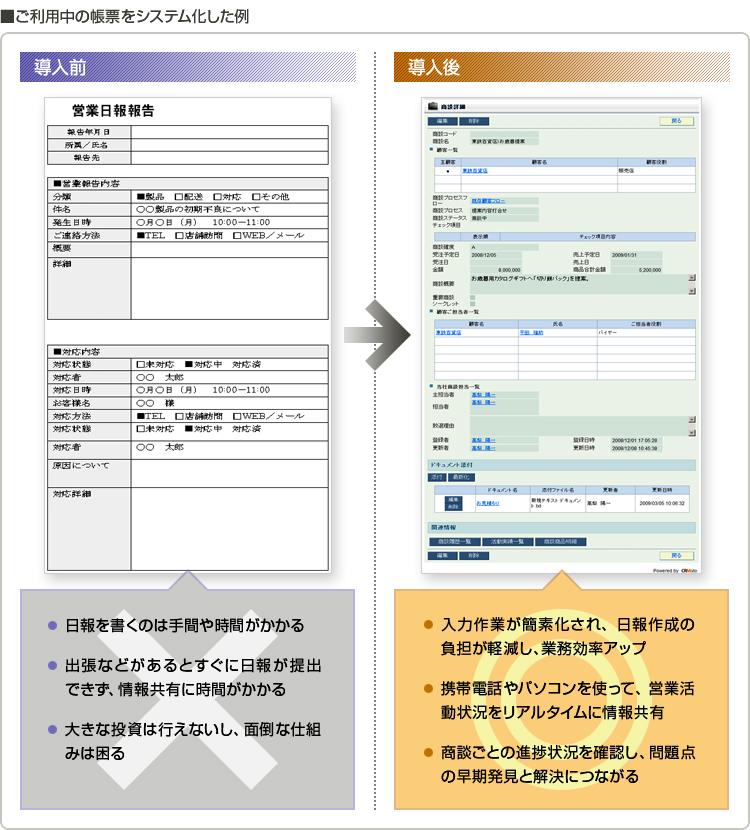 ご利用中の帳票をシステム化した例 イメージ図