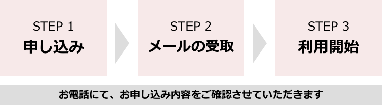 STEP1 お申込、STEP2 メールの受取、STEP3 利用開始【電話にて、お申込内容をご確認させていただきます。】