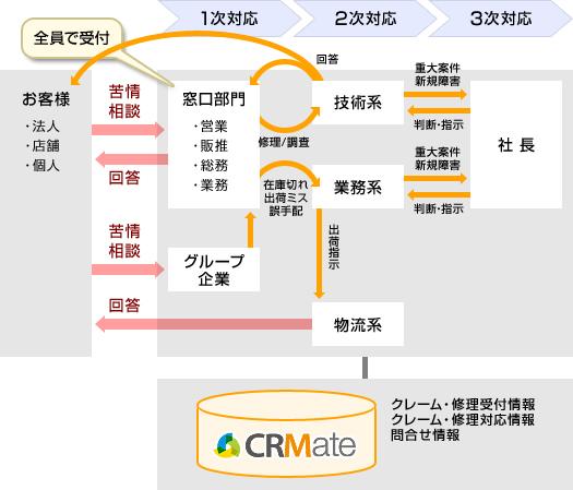 案件の責任所在の明確化 イメージ図