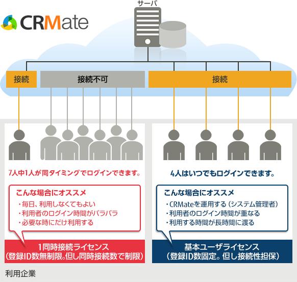 1同時接続ライセンスと、基本ユーザライセンスの比較イメージ:1同時接続ライセンスは7人中1人が同タイミングでサーバへログインし、他の6人はサーバ接続不可となっている図。基本ユーザライセンスは、4人中4人が同時にサーバへログインしている図 1同時接続ライセンス(登録ID数無制限。但し同時接続数で制限)こんな場合にオススメ ・毎日、利用しなくてもよい・利用者のログイン時間がバラバラ・必要な時にだけ利用する 基本ユーザライセンス(登録ID数固定。但し接続性担保)こんな場合にオススメ ・CRMateを運用する(システム管理者)・利用者のログイン時間が重なる・利用する時間が長時間に渡る