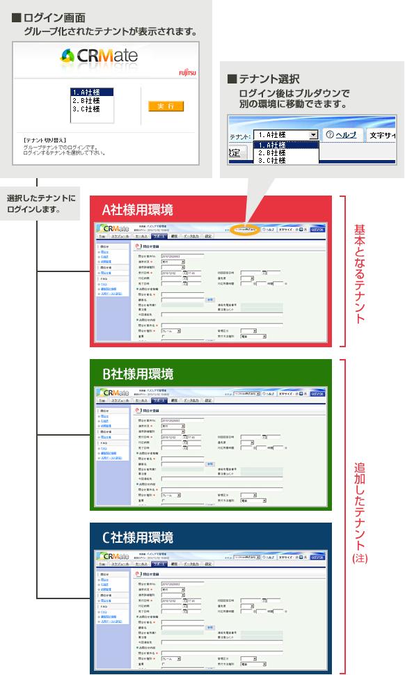 グループ化された複数のテナントから表示したいテナントひとつを選択する際のCRMate画面イメージ、基本となるテナント A社様用環境 CRMate画面イメージ、追加したテナント B社様用環境 C社様用環境 CRMate画面イメージ