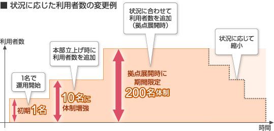 状況に応じた利用者数の変更例 図
