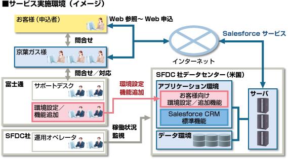 サービス実施環境のイメージ図