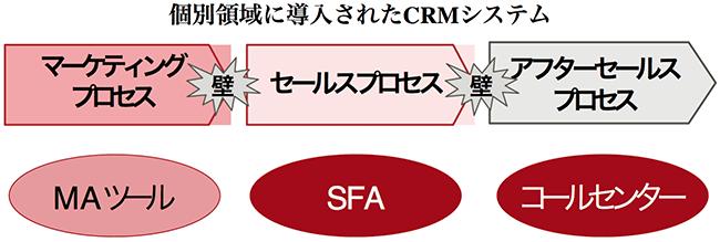 個別領域に導入されたCRMシステム