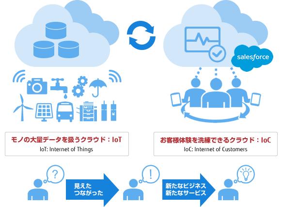 [図]富士通のIoT活用の特長