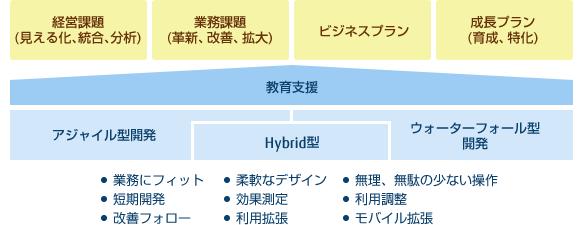 [図]システム設計・アジャイル型/ウォーターフォール型開発