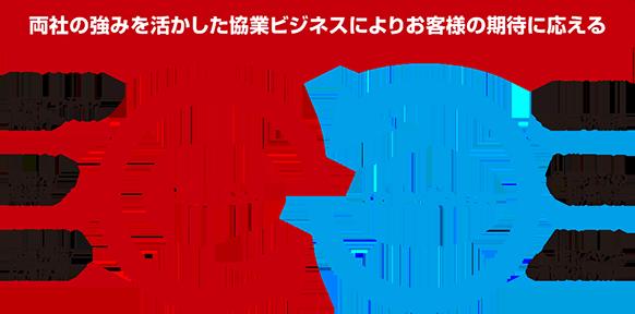 [図3]FUJITU,salesfoce,両者の強みを活かした競業ビジネスによりお客様の期待に応える