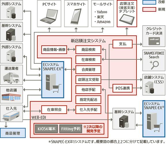 株式会社ヒマラヤ様のシステム概要図です