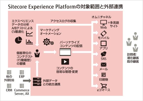 マーケティング機能統合型 Web CMS Sitecore Experience Platform概要図:対象範囲と外部連携