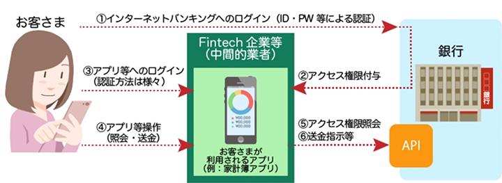 銀行と利用者の間に中間的業者にあたるFintec企業が入る。銀行はFintech企業にアクセス権限を付与。利用者はFintech企業のアプリを操作して照会・送金を行う。