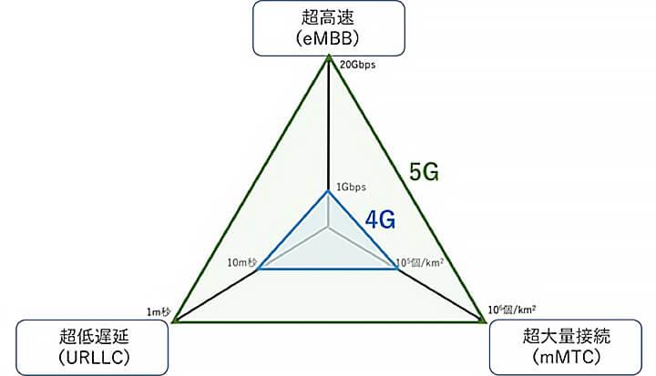 5Gの特徴「超高速(eMBB)」、「超低遅延(URLLC)」、「超大量接続(mMTC)」