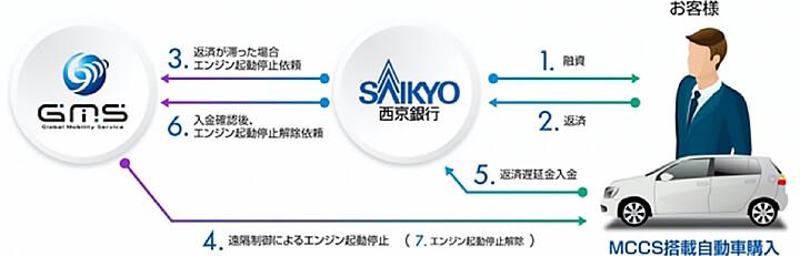 GMSと西京銀行の間で、お客様の返済や入金状況を共有。万一遅延等が発生した場合はGMSが遠隔でエンジン起動を停止させる。