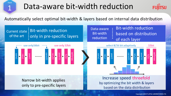 Figure : Figure 1: Achieving efficient, fast processing by automatically reducing the bit-width as learning progresses