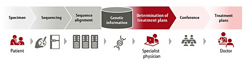 Figure : (Figure 1) The cancer gene panel testing process