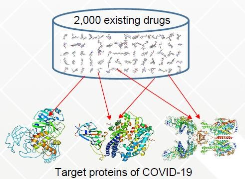 Figure : Identification of potential therapeutic agents for COVID-19 using Fugaku (image provided by RIKEN)