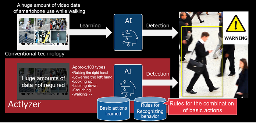 Figure : Actlyzer can recognize complex behavior in a short period of time by combining basic actions learned by AI