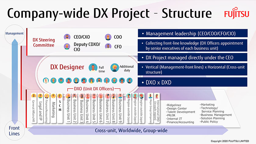 Figure : Company-wide DX Project - Structure