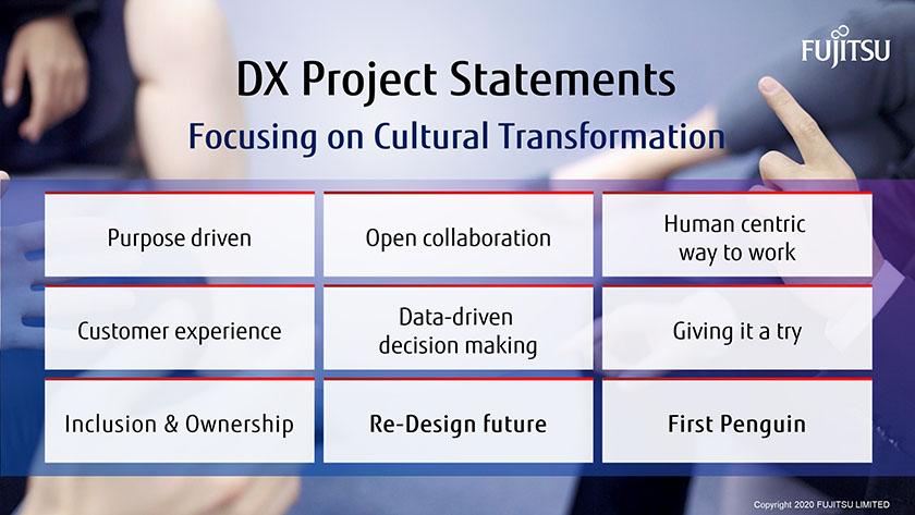 Figure : DX Project Statements